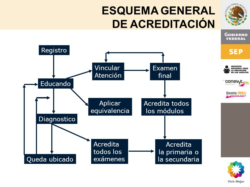 ESQUEMA GENERAL DE ACREDITACIÓN