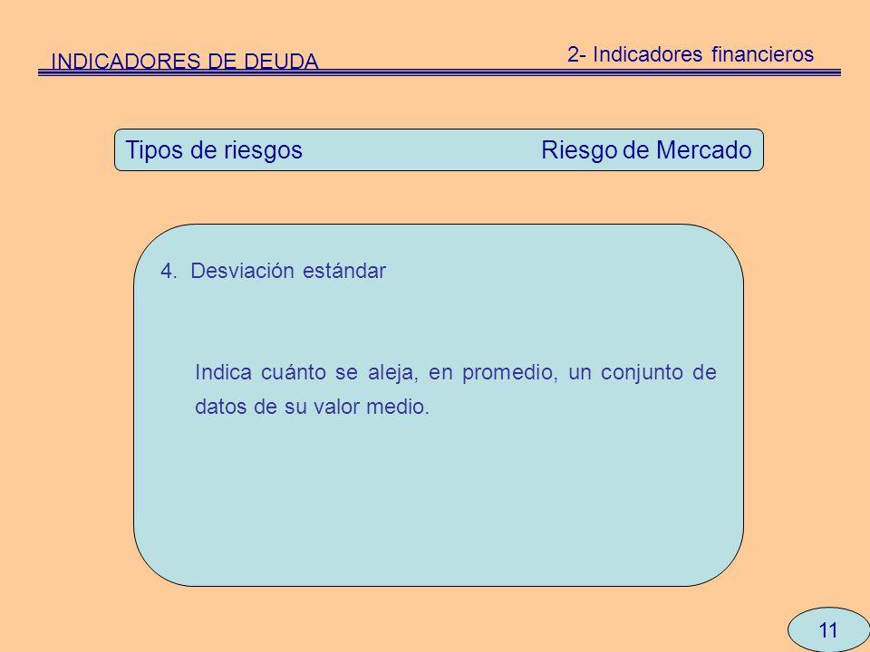 2- Indicadores financieros