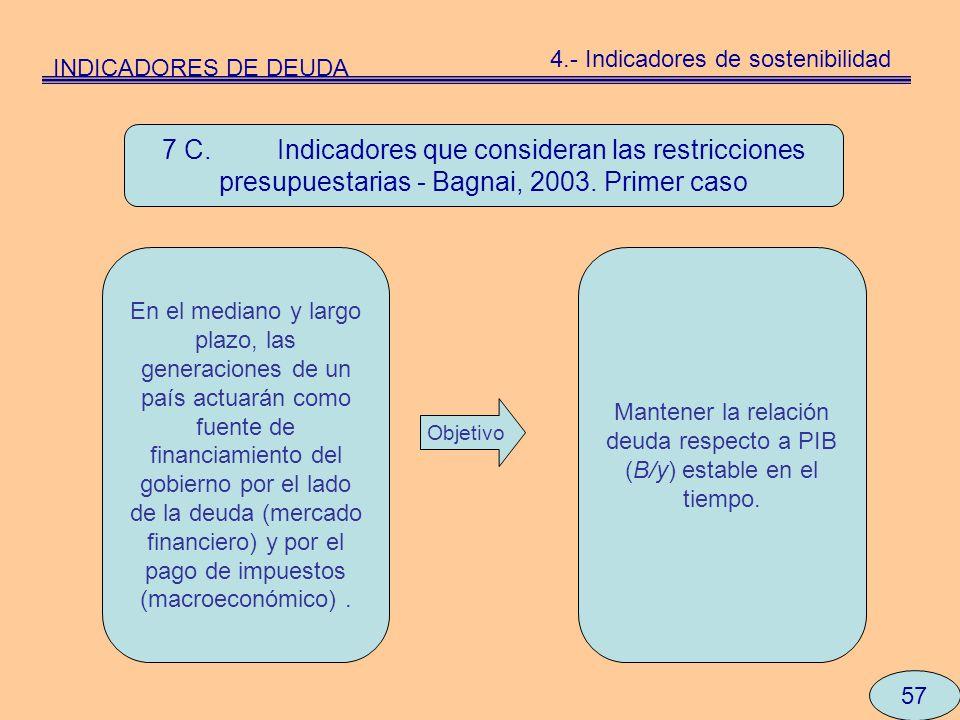 INDICADORES DE DEUDA 4.- Indicadores de sostenibilidad.