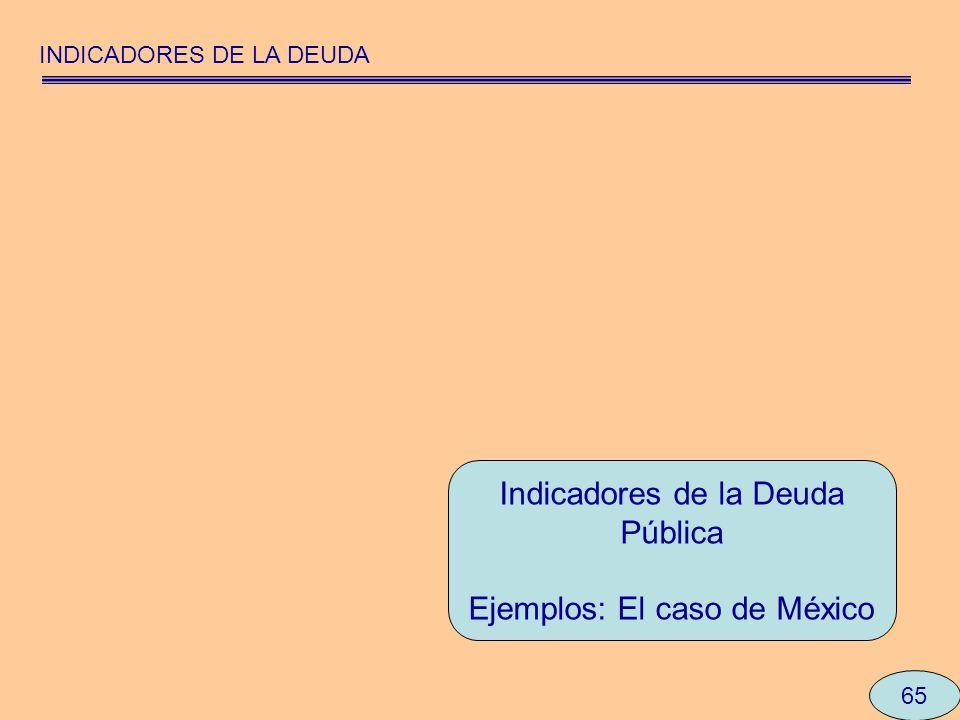 Indicadores de la Deuda Pública