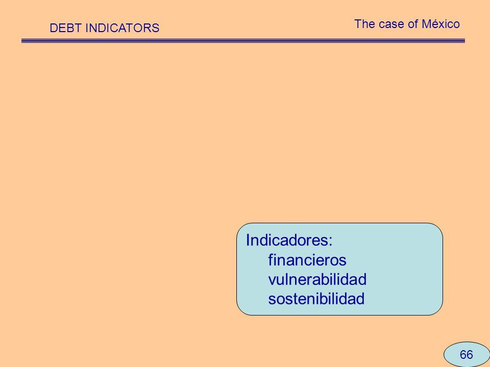 Indicadores: financieros vulnerabilidad sostenibilidad