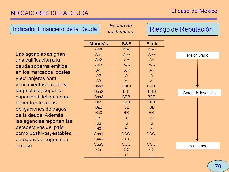 Riesgo de Reputación El caso de México INDICADORES DE LA DEUDA