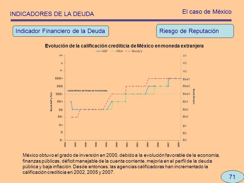 INDICADORES DE LA DEUDA El caso de México