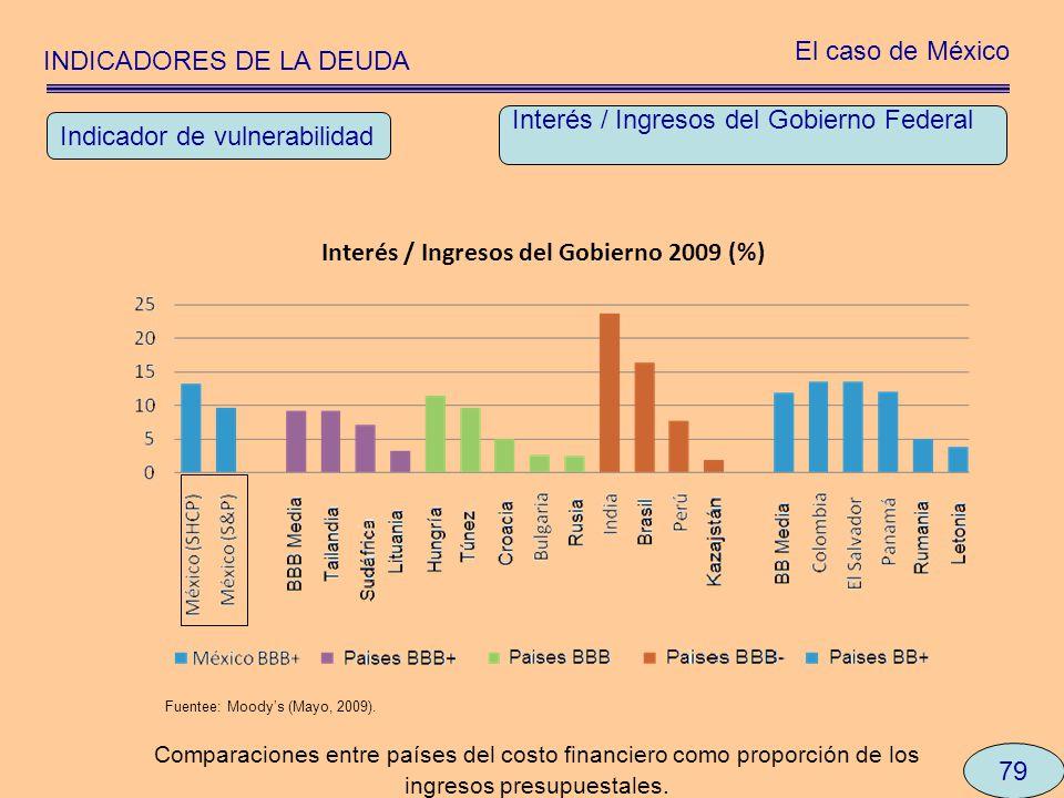 Interés / Ingresos del Gobierno 2009 (%)