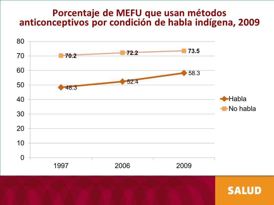 Porcentaje de MEFU que usan métodos anticonceptivos por condición de habla indígena, 2009