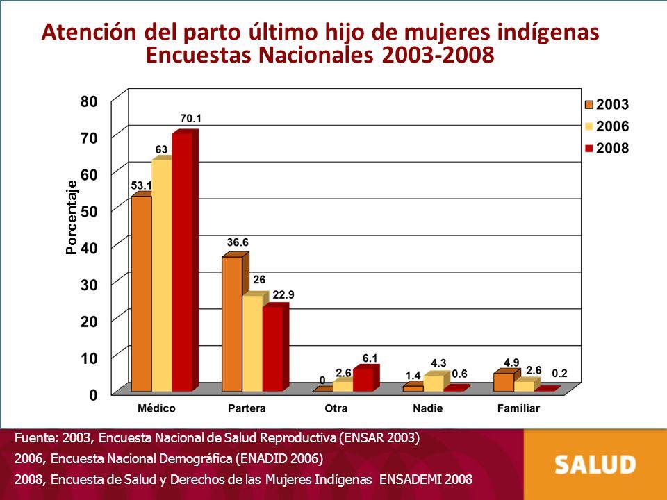 Atención del parto último hijo de mujeres indígenas Encuestas Nacionales 2003-2008