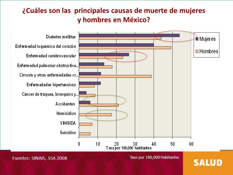 ¿Cuáles son las principales causas de muerte de mujeres y hombres en México
