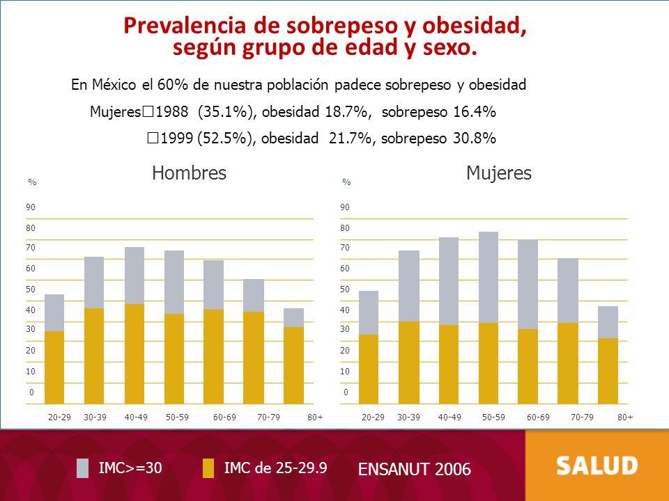 Prevalencia de sobrepeso y obesidad, según grupo de edad y sexo.