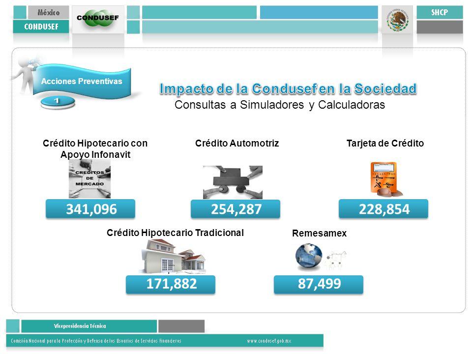 Acciones Preventivas Impacto de la Condusef en la Sociedad. 1. Consultas a Simuladores y Calculadoras.