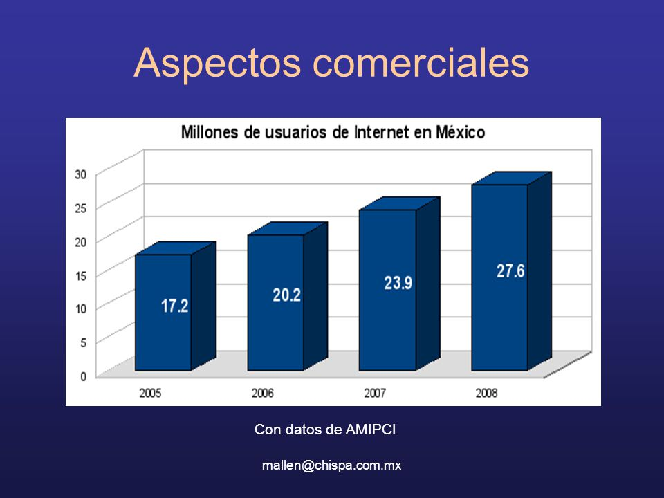 Aspectos comerciales Con datos de AMIPCI mallen@chispa.com.mx