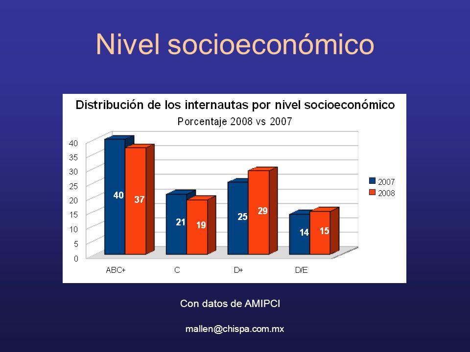 Nivel socioeconómico Con datos de AMIPCI mallen@chispa.com.mx