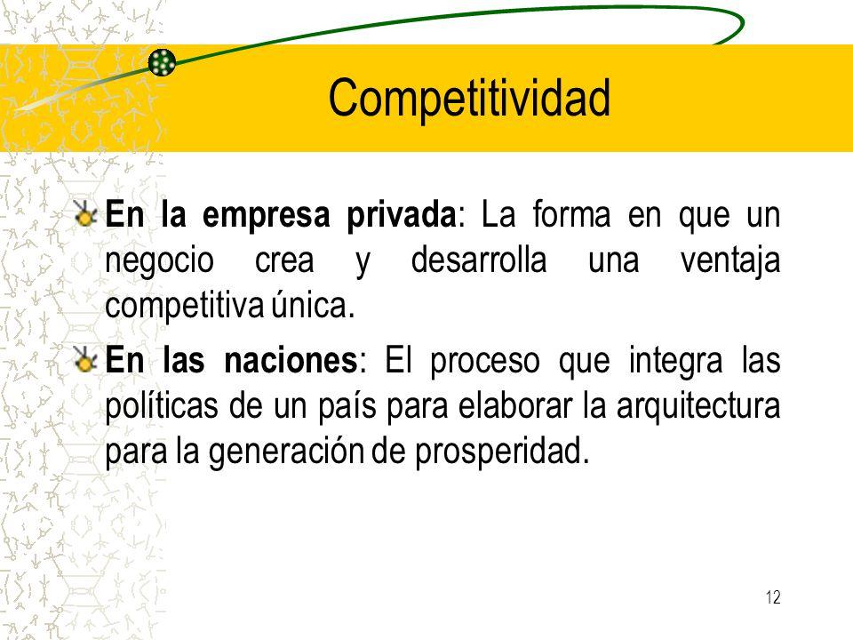 Competitividad En la empresa privada: La forma en que un negocio crea y desarrolla una ventaja competitiva única.