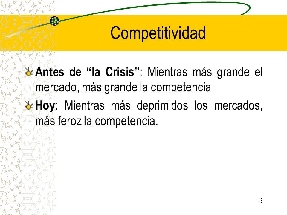 Competitividad Antes de la Crisis : Mientras más grande el mercado, más grande la competencia.