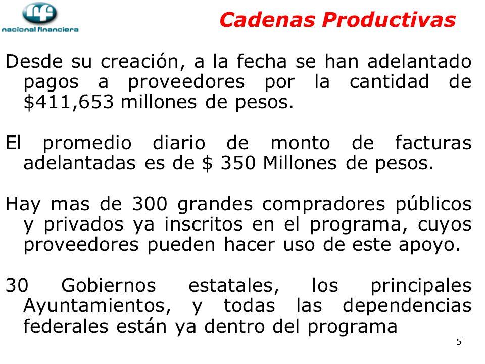 Cadenas Productivas Desde su creación, a la fecha se han adelantado pagos a proveedores por la cantidad de $411,653 millones de pesos.