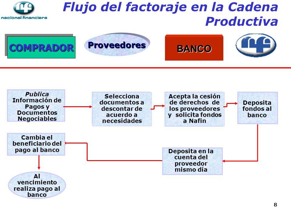 Flujo del factoraje en la Cadena Productiva