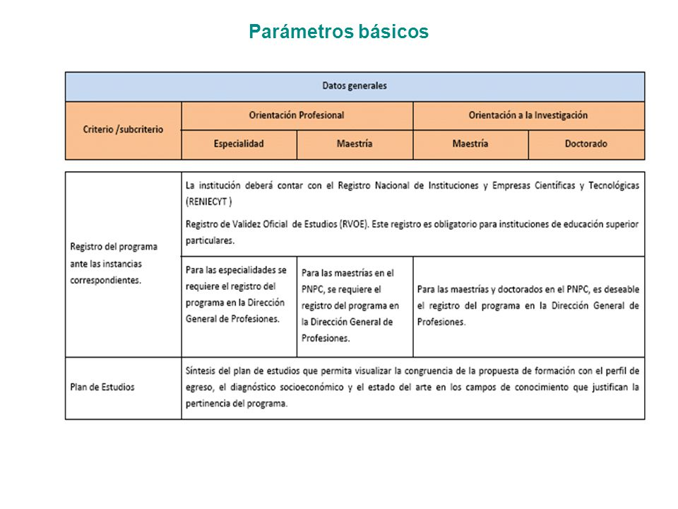 Parámetros básicos