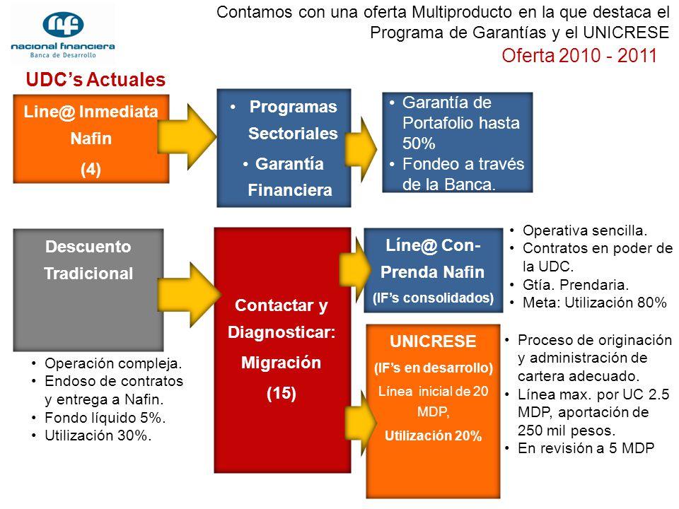 Oferta 2010 - 2011 UDC's Actuales