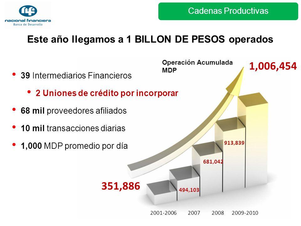 Este año llegamos a 1 BILLON DE PESOS operados