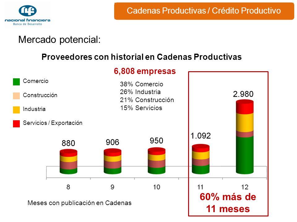 Proveedores con historial en Cadenas Productivas