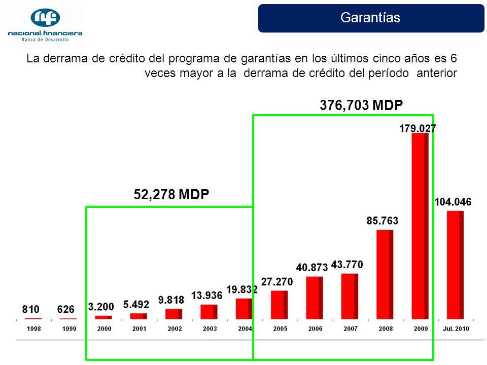Garantías La derrama de crédito del programa de garantías en los últimos cinco años es 6 veces mayor a la derrama de crédito del período anterior.
