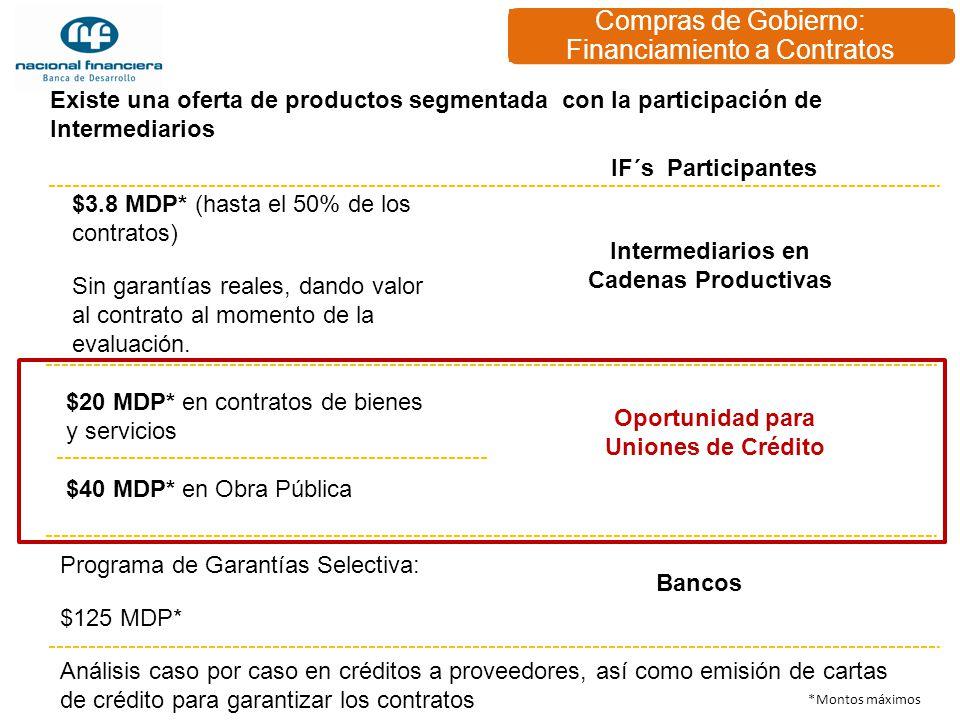 Compras de Gobierno: Financiamiento a Contratos