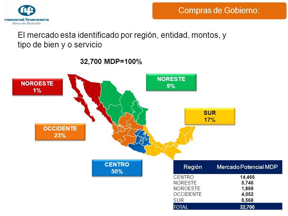 Compras de Gobierno: El mercado esta identificado por región, entidad, montos, y tipo de bien y o servicio.