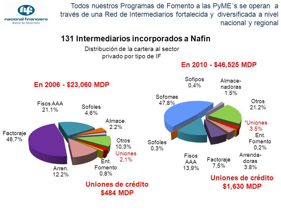 131 Intermediarios incorporados a Nafin