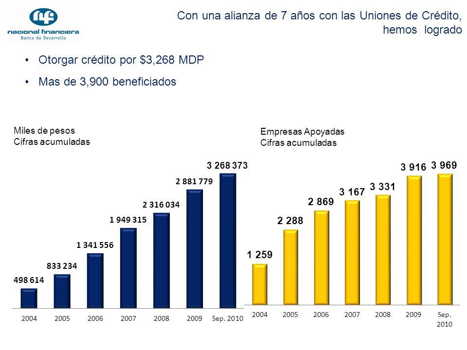 Con una alianza de 7 años con las Uniones de Crédito, hemos logrado