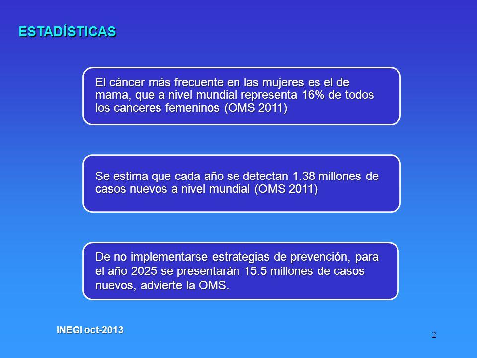 ESTADÍSTICAS El cáncer más frecuente en las mujeres es el de mama, que a nivel mundial representa 16% de todos los canceres femeninos (OMS 2011)