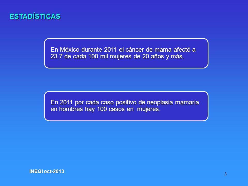 ESTADÍSTICAS En México durante 2011 el cáncer de mama afectó a 23.7 de cada 100 mil mujeres de 20 años y más.