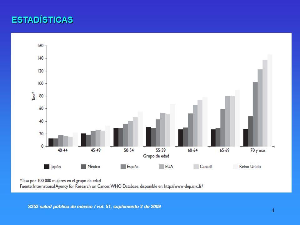 ESTADÍSTICAS S353 salud pública de méxico / vol. 51, suplemento 2 de 2009