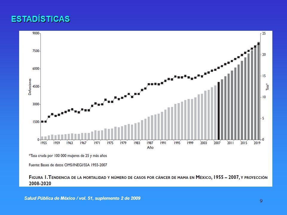 ESTADÍSTICAS Salud Pública de México / vol. 51, suplemento 2 de 2009