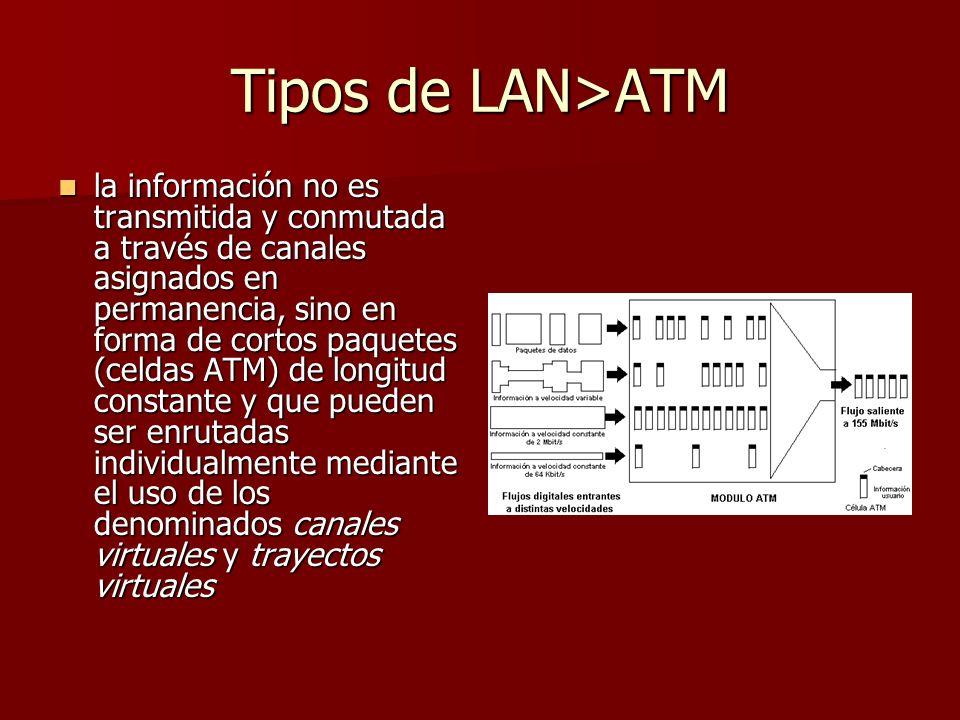 Tipos de LAN>ATM