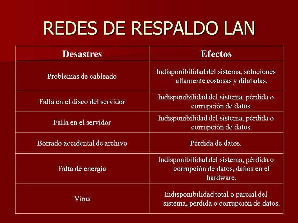 REDES DE RESPALDO LAN Desastres Efectos Problemas de cableado
