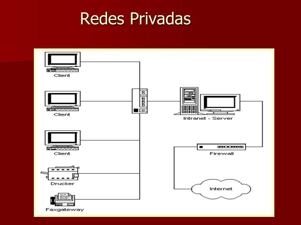 Redes Privadas