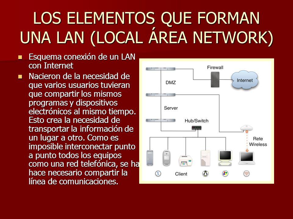 LOS ELEMENTOS QUE FORMAN UNA LAN (LOCAL ÁREA NETWORK)