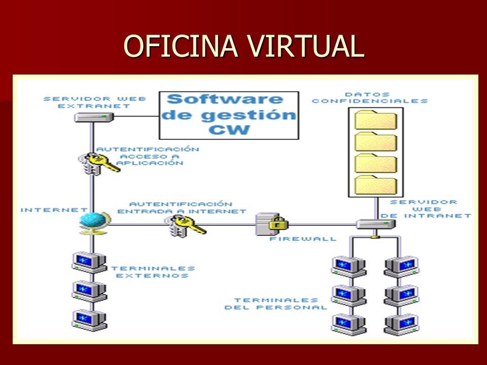 Redes lan elementos que forman una lan aplicaciones ppt for Oficina virtual