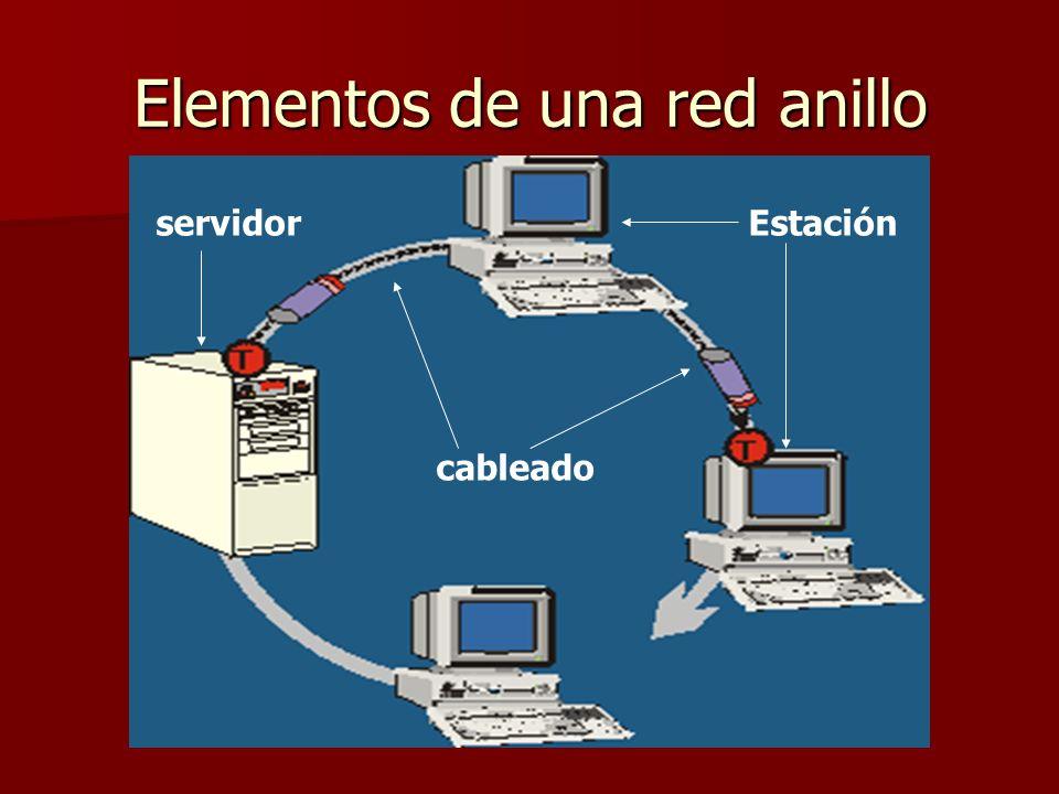 Elementos de una red anillo