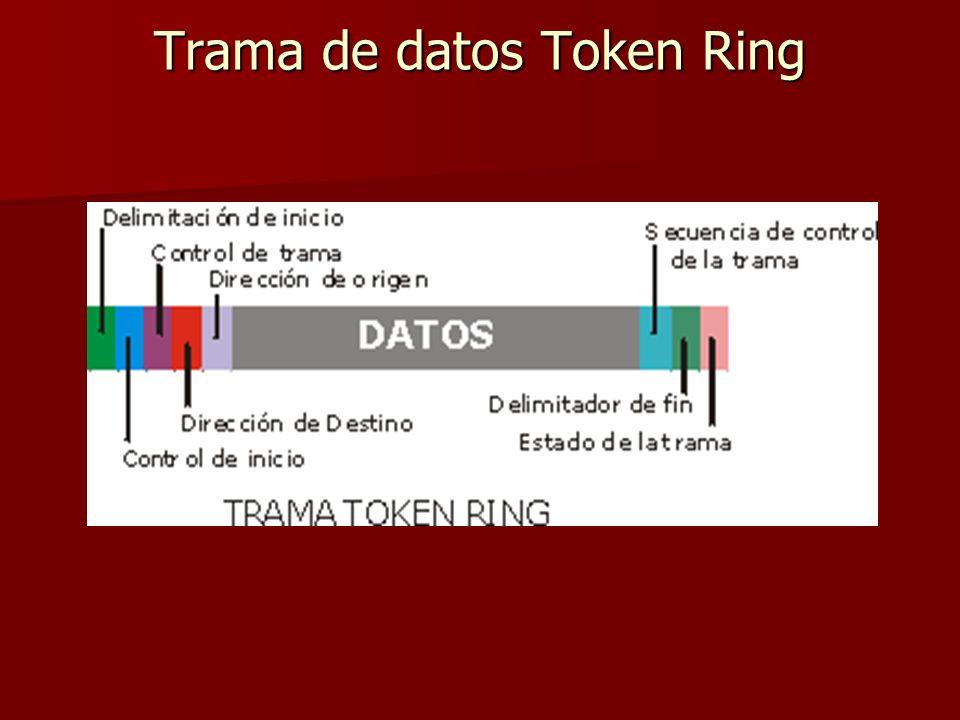 Trama de datos Token Ring