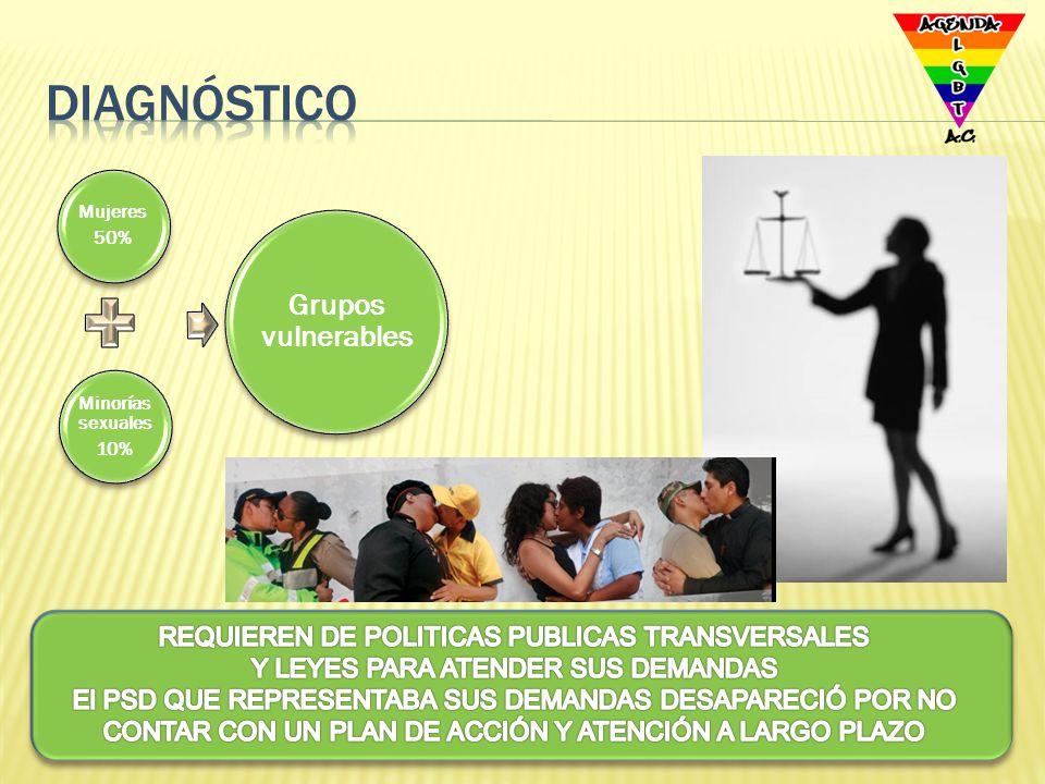 Diagnóstico REQUIEREN DE POLITICAS PUBLICAS TRANSVERSALES