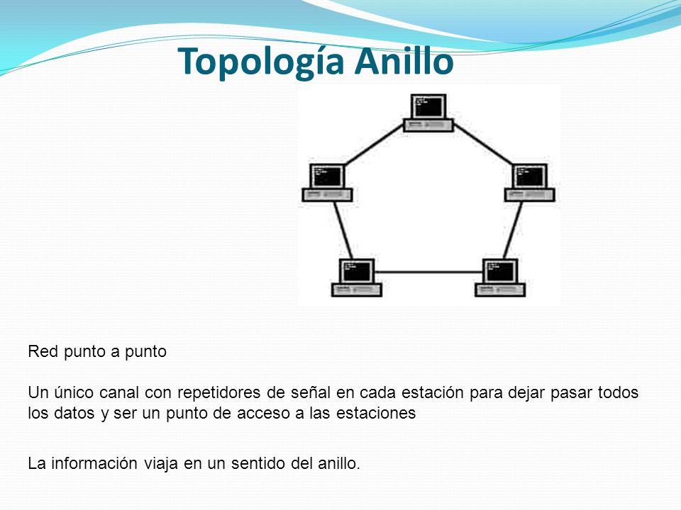 Topología Anillo Red punto a punto