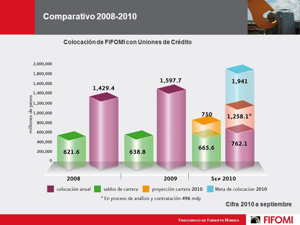 Colocación de FIFOMI con Uniones de Crédito