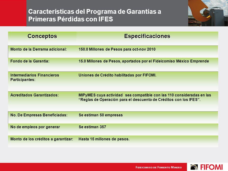 Características del Programa de Garantías a Primeras Pérdidas con IFES