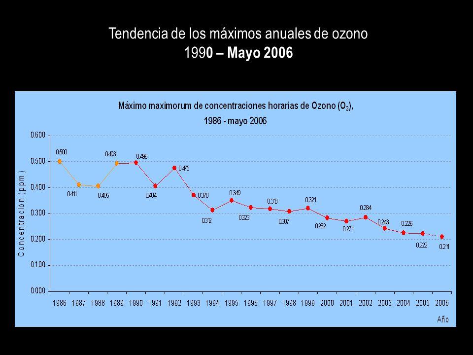 Tendencia de los máximos anuales de ozono