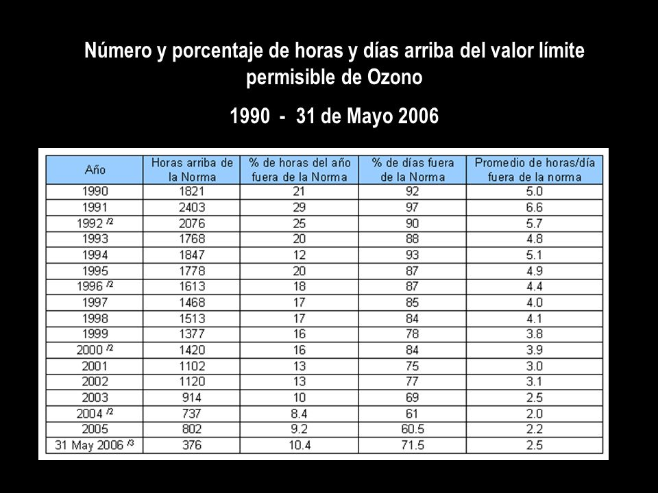 Número y porcentaje de horas y días arriba del valor límite permisible de Ozono