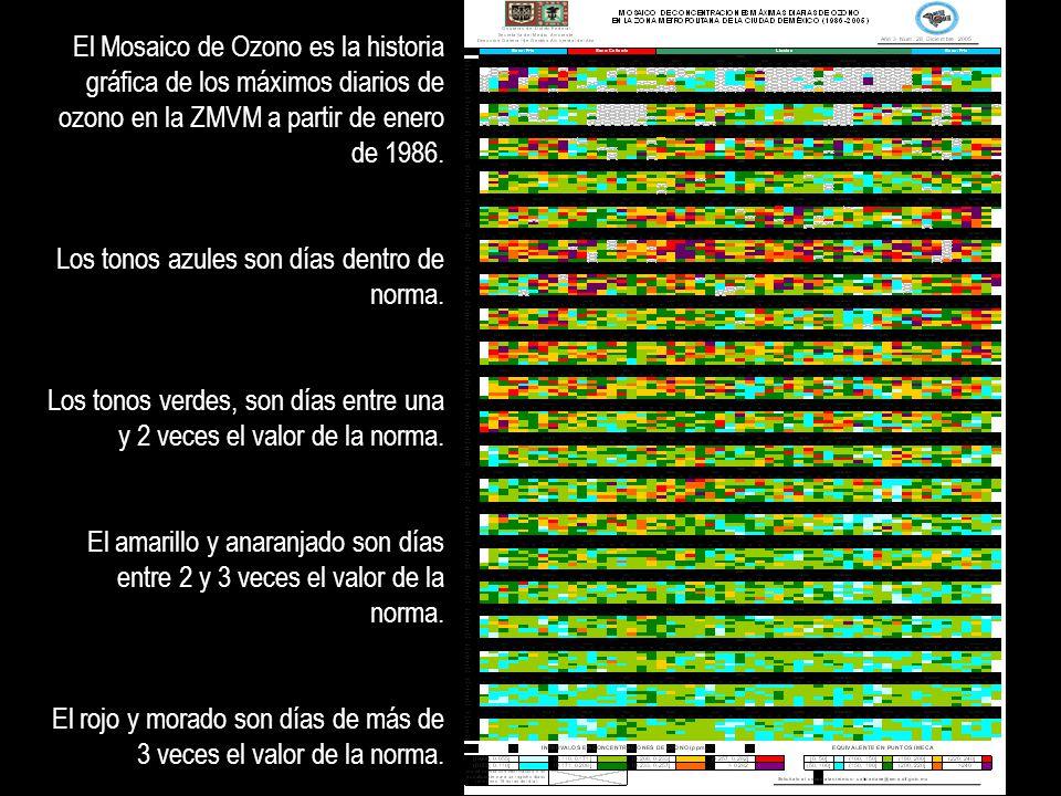 El Mosaico de Ozono es la historia gráfica de los máximos diarios de ozono en la ZMVM a partir de enero de 1986.