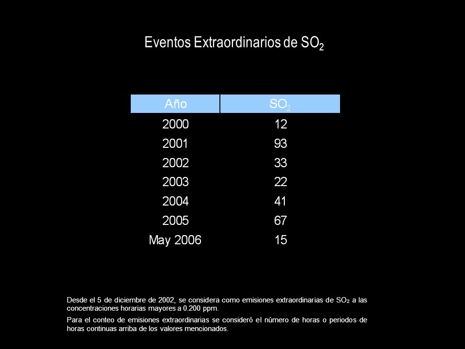 Eventos Extraordinarios de SO2
