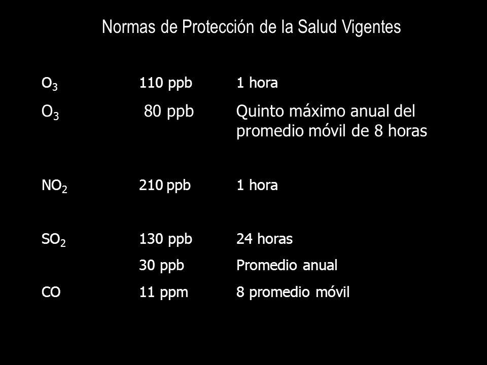 Normas de Protección de la Salud Vigentes