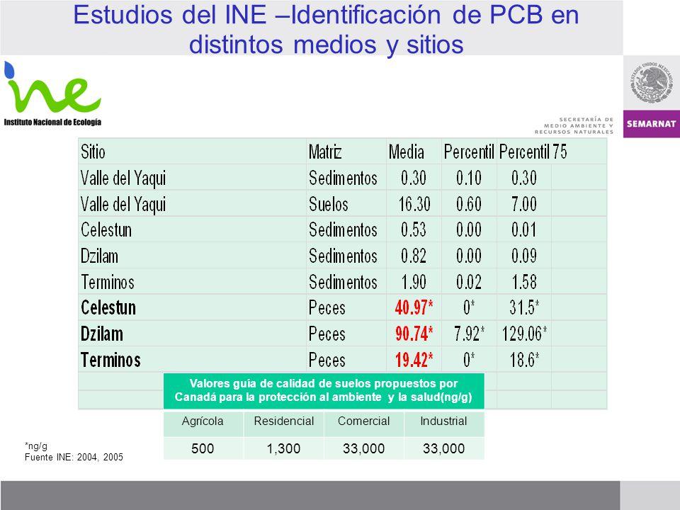Estudios del INE –Identificación de PCB en distintos medios y sitios