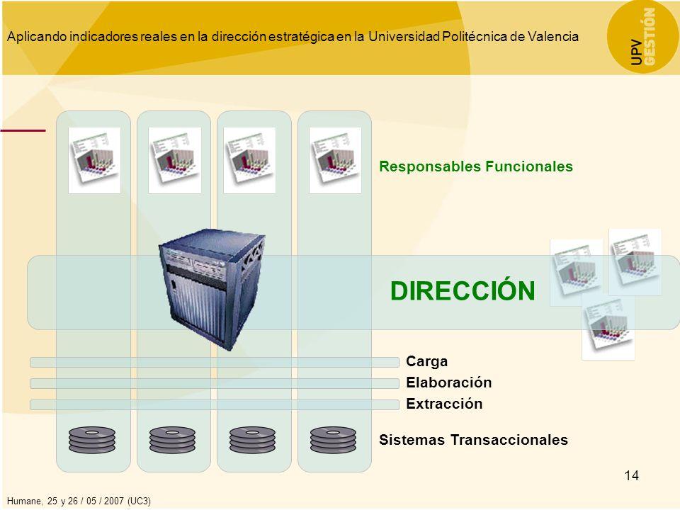 DIRECCIÓN Responsables Funcionales Carga Elaboración Extracción